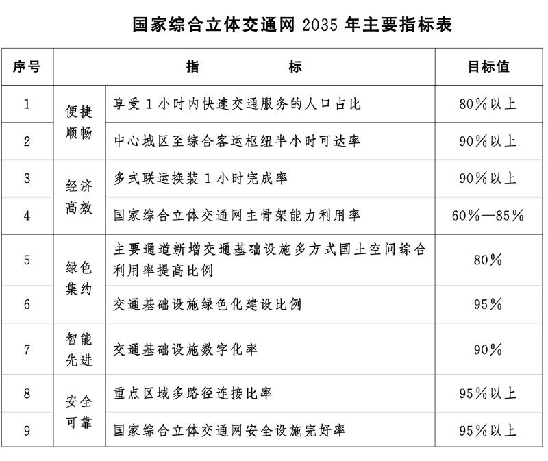 中共中央 国务院印发国家综合立体交通网规划纲要插图(1)