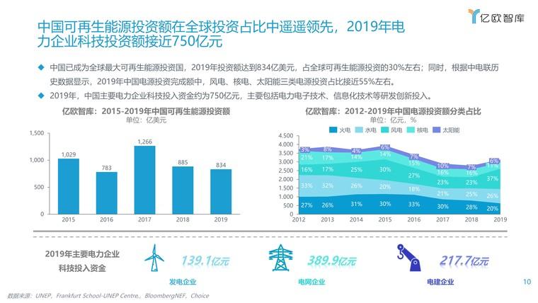 2021能源电力数字化转型研究报告插图(10)