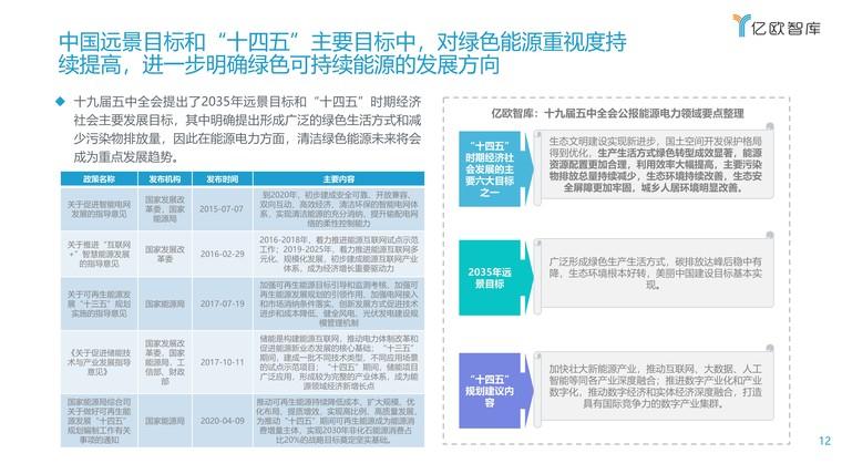 2021能源电力数字化转型研究报告插图(12)
