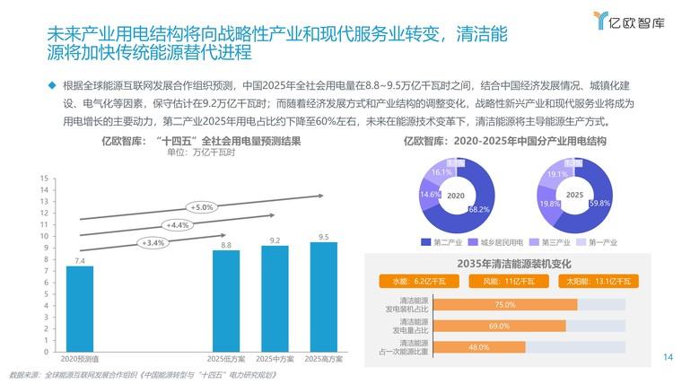 2021能源电力数字化转型研究报告插图(14)