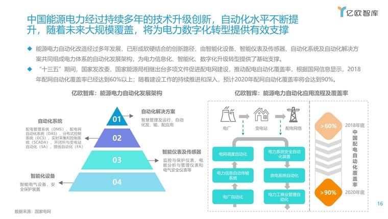 2021能源电力数字化转型研究报告插图(16)