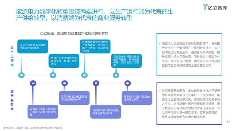 2021能源电力数字化转型研究报告插图(17)