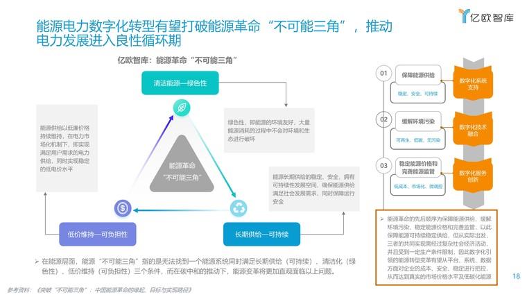 2021能源电力数字化转型研究报告插图(18)