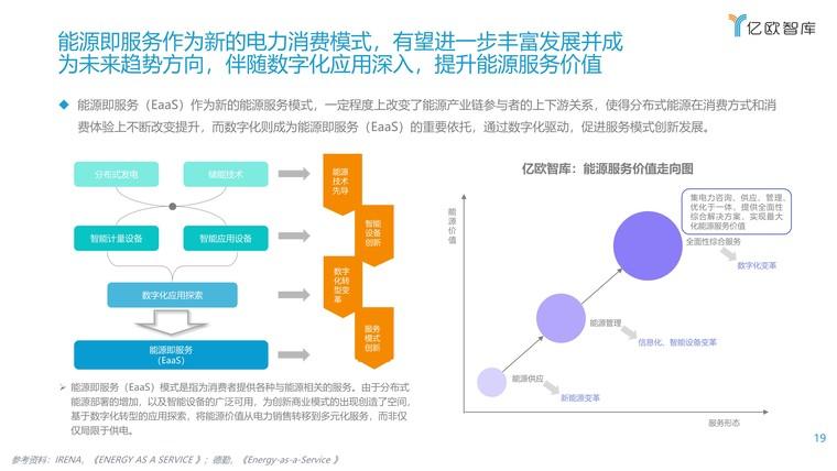 2021能源电力数字化转型研究报告插图(19)