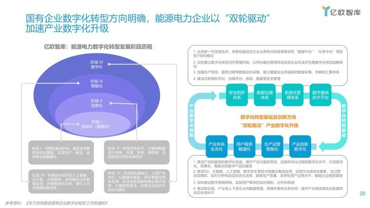 2021能源电力数字化转型研究报告插图(20)