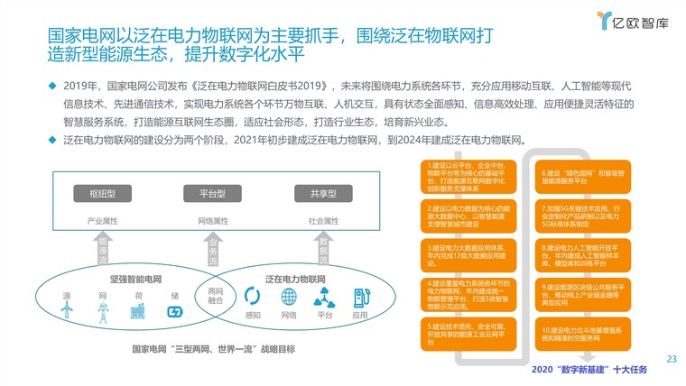 2021能源电力数字化转型研究报告插图(23)