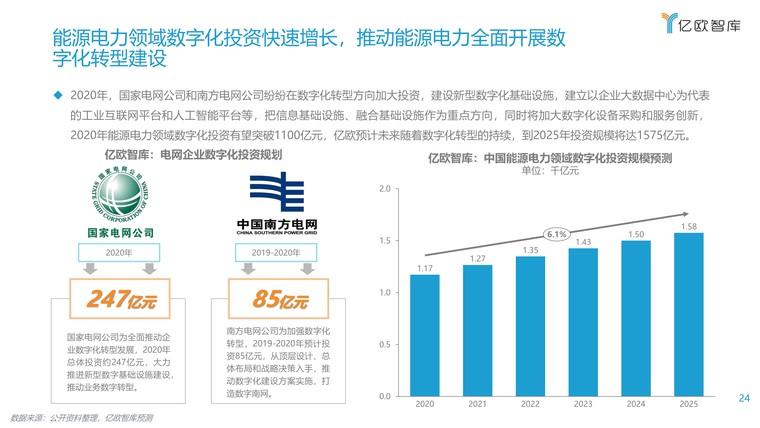 2021能源电力数字化转型研究报告插图(24)