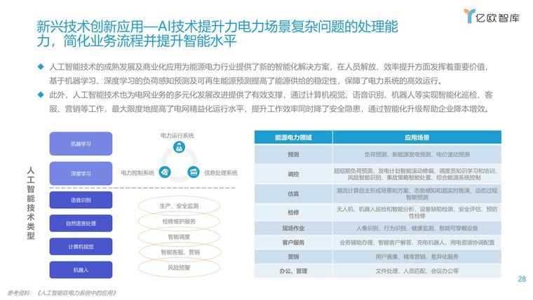 2021能源电力数字化转型研究报告插图(28)