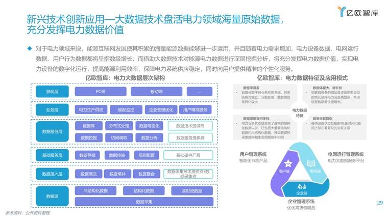 2021能源电力数字化转型研究报告插图(29)