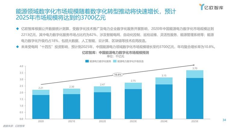 2021能源电力数字化转型研究报告插图(34)