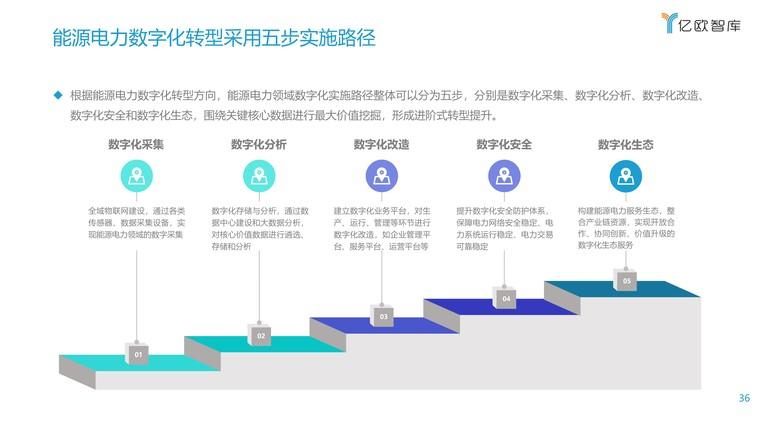 2021能源电力数字化转型研究报告插图(36)