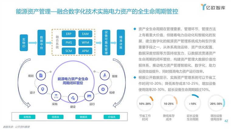 2021能源电力数字化转型研究报告插图(42)