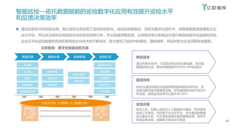 2021能源电力数字化转型研究报告插图(46)