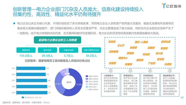 2021能源电力数字化转型研究报告插图(47)