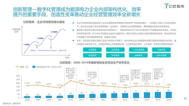 2021能源电力数字化转型研究报告插图(49)