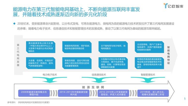 2021能源电力数字化转型研究报告插图(5)