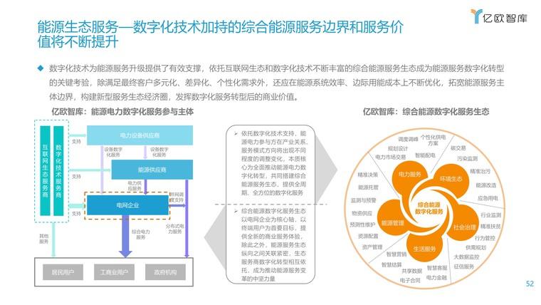 2021能源电力数字化转型研究报告插图(52)