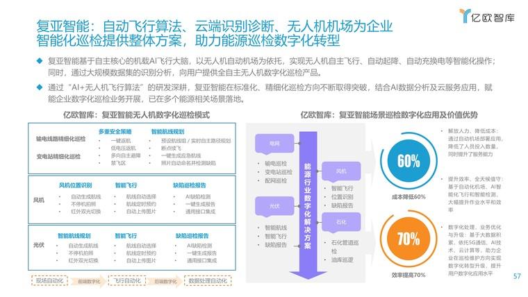 2021能源电力数字化转型研究报告插图(57)