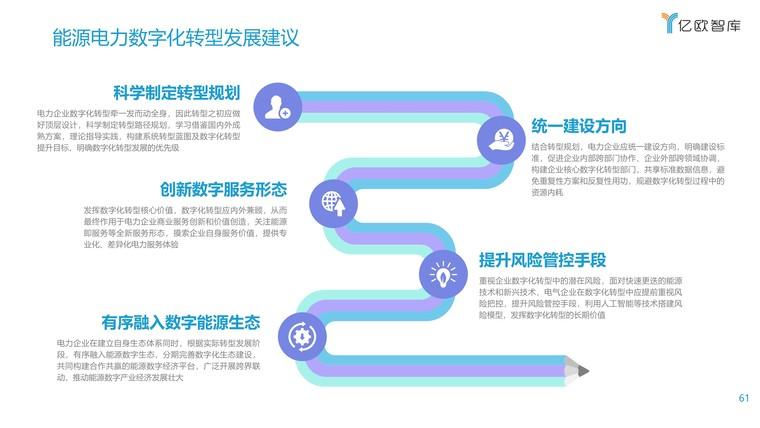 2021能源电力数字化转型研究报告插图(61)