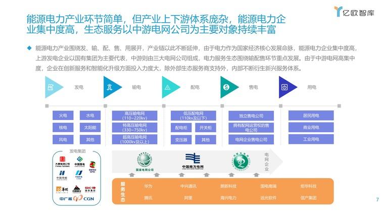2021能源电力数字化转型研究报告插图(7)