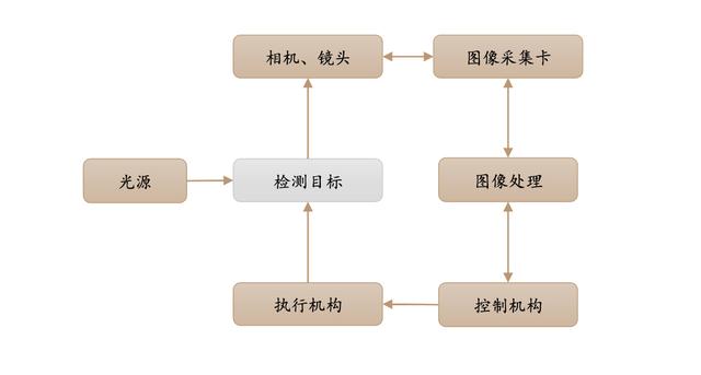 机器视觉产业链全景解析插图(5)