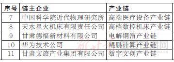 甘肃省产业链链主企业名单