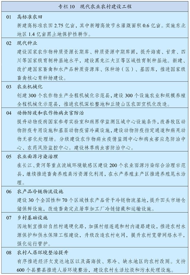 中华人民共和国国民经济和社会发展第十四个五年规划和2035年远景目标纲要插图(12)