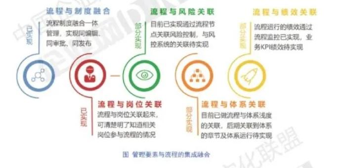 数字化转型白皮书2021
