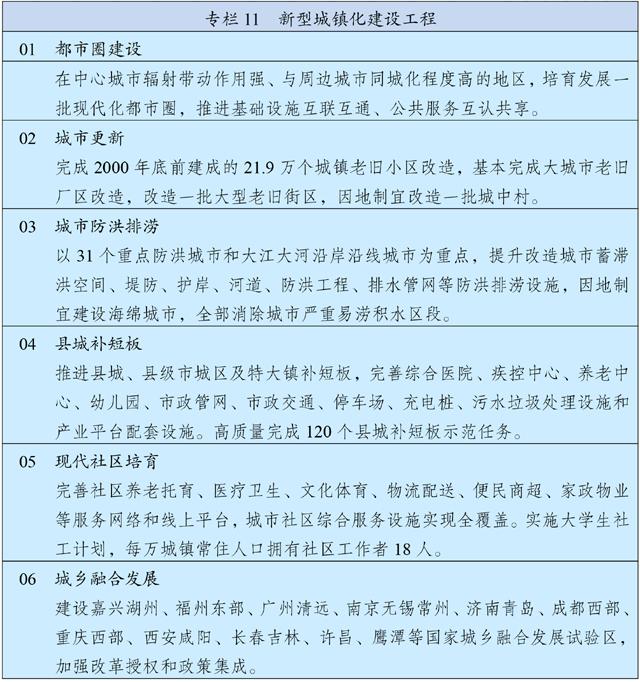 中华人民共和国国民经济和社会发展第十四个五年规划和2035年远景目标纲要插图(14)