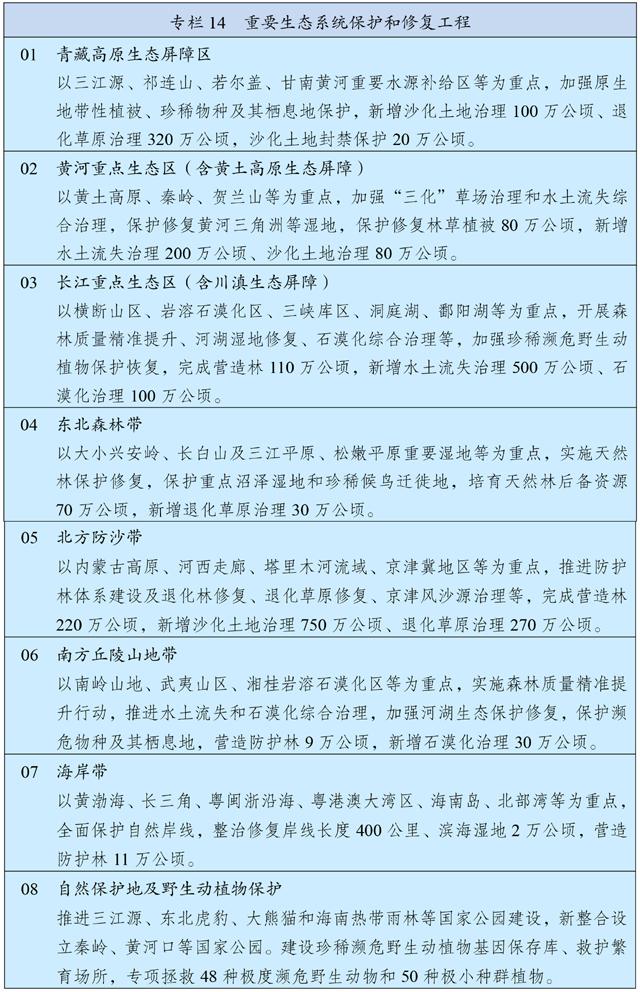 中华人民共和国国民经济和社会发展第十四个五年规划和2035年远景目标纲要插图(21)