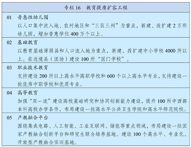 中华人民共和国国民经济和社会发展第十四个五年规划和2035年远景目标纲要插图(23)