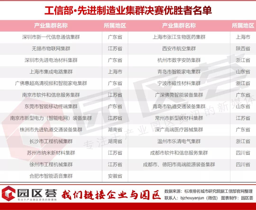 """先进制造业集群""""国家队""""名单公布:这21个城市抢先了一步插图"""