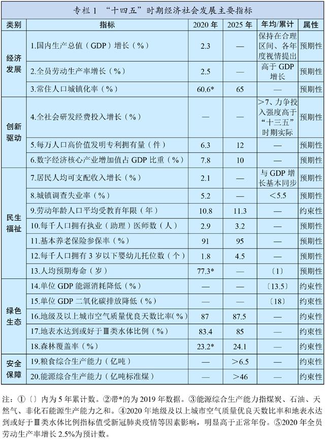 中华人民共和国国民经济和社会发展第十四个五年规划和2035年远景目标纲要插图(1)