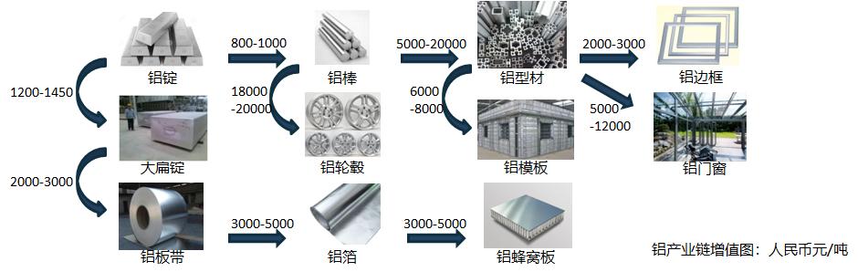 产业定位和产业规划5