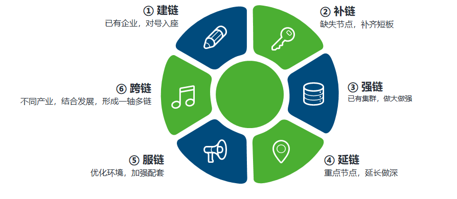 产业定位和产业规划2