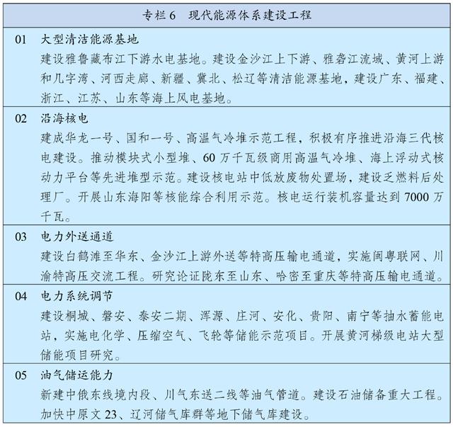 中华人民共和国国民经济和社会发展第十四个五年规划和2035年远景目标纲要插图(6)