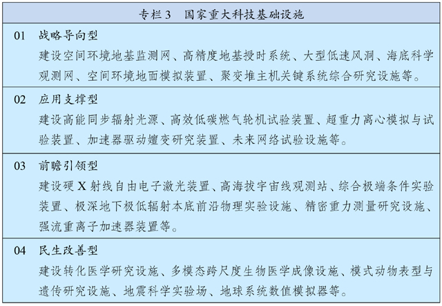 中华人民共和国国民经济和社会发展第十四个五年规划和2035年远景目标纲要插图(3)