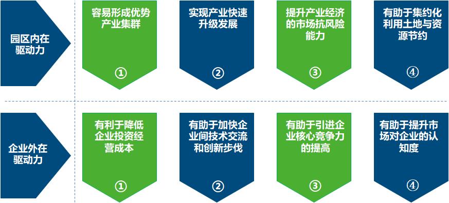 产业定位和产业规划1