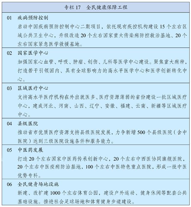 中华人民共和国国民经济和社会发展第十四个五年规划和2035年远景目标纲要插图(24)
