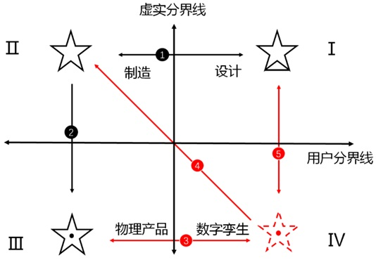 数字孪生的前世今生插图(4)